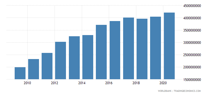 mauritania external debt stocks long term dod us dollar wb data