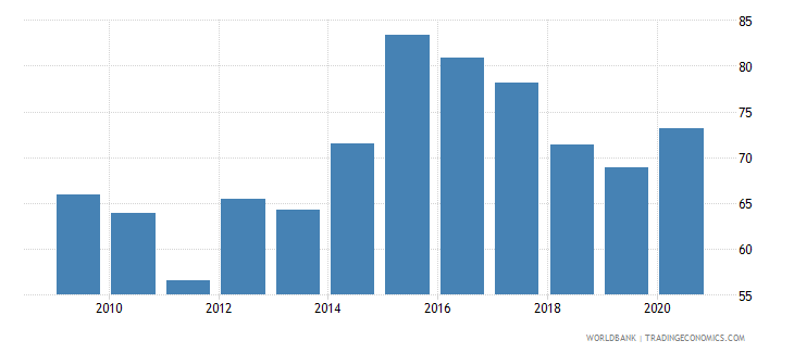 mauritania external debt stocks percent of gni wb data