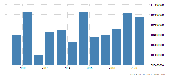 mauritania external debt stocks short term dod us dollar wb data