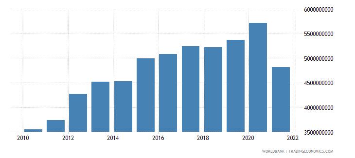 mauritania external debt stocks total dod us dollar wb data