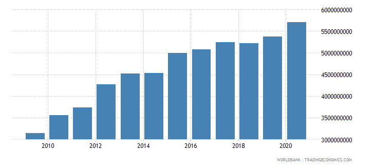 mauritania external debt stocks total dod us dollar wb data