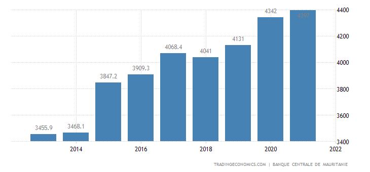 Mauritania Public External Debt