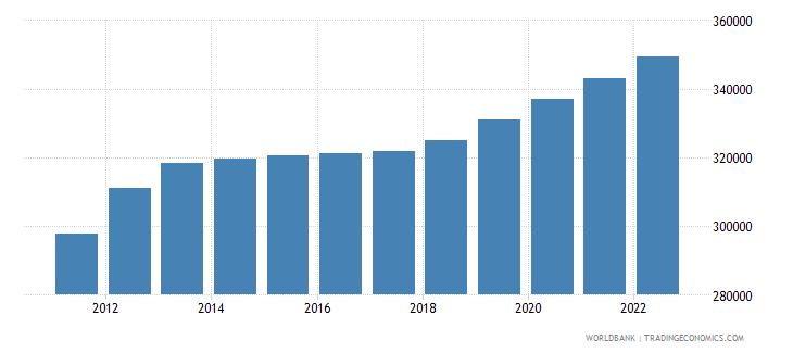 mauritania female population 00 04 wb data