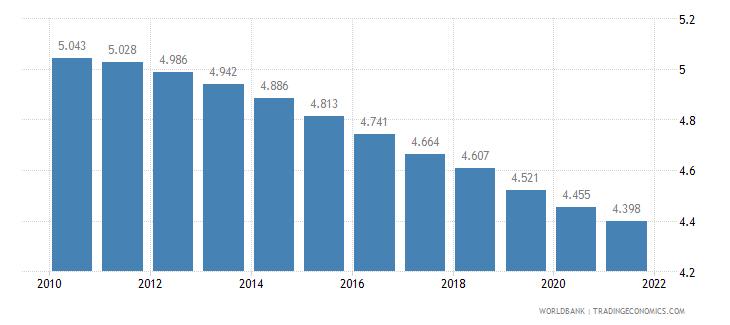 mauritania fertility rate total births per woman wb data