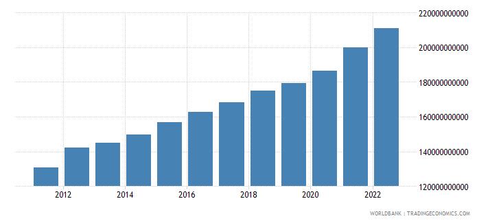 mauritania final consumption expenditure constant lcu wb data