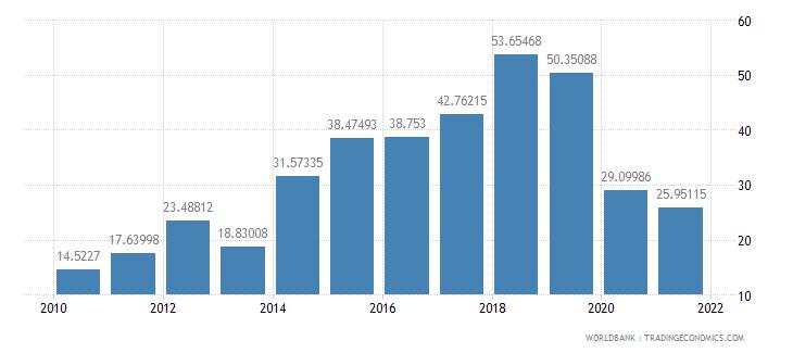 mauritania food exports percent of merchandise exports wb data