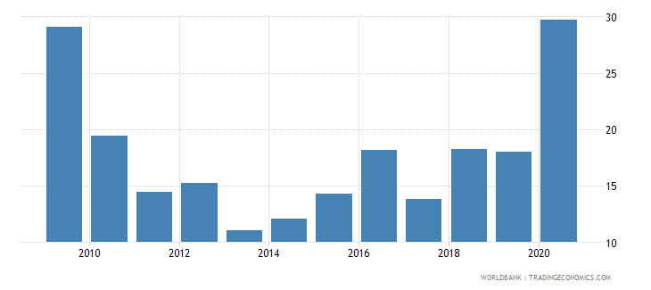 mauritania food imports percent of merchandise imports wb data