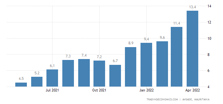 Mauritania Food Inflation