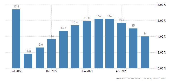Mauritania Food Inflation