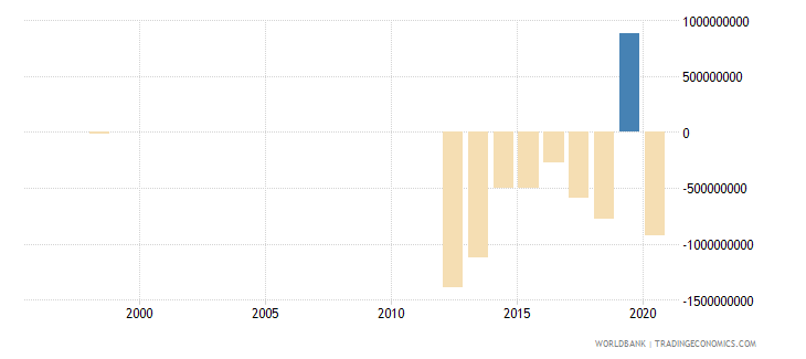 mauritania foreign direct investment net bop us dollar wb data