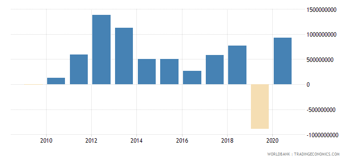 mauritania foreign direct investment net inflows bop us dollar wb data