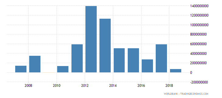 mauritania foreign direct investment net inflows in reporting economy drs us dollar wb data