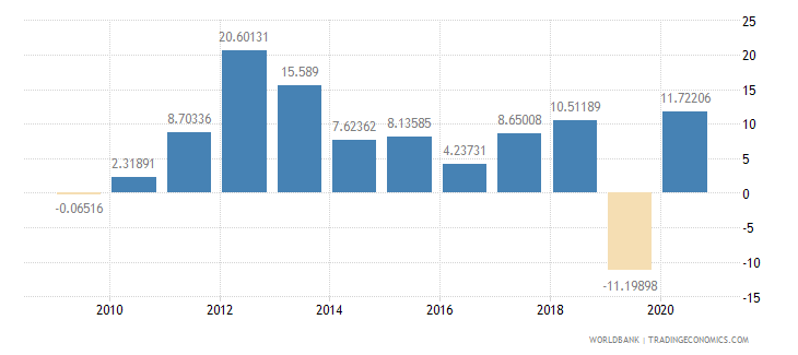 mauritania foreign direct investment net inflows percent of gdp wb data