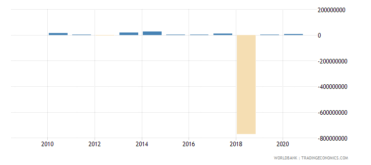 mauritania foreign direct investment net outflows bop current us$ wb data