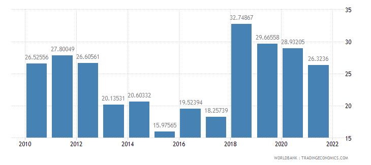 mauritania fuel imports percent of merchandise imports wb data