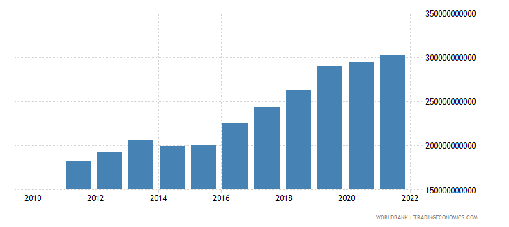 mauritania gdp at market prices linked series current lcu wb data