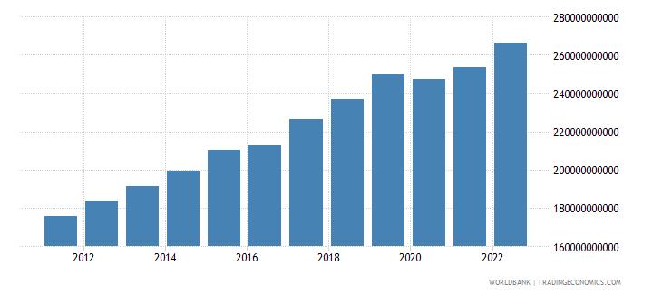 mauritania gdp constant lcu wb data