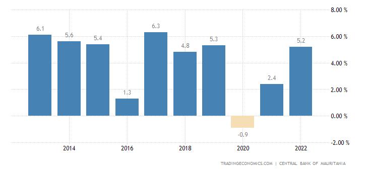 Mauritania GDP Annual Growth Rate