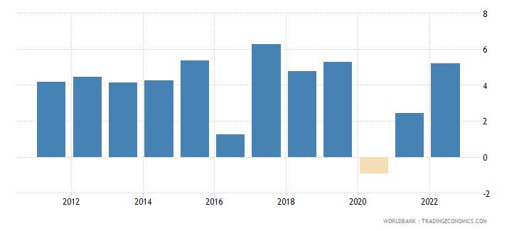 mauritania gdp growth annual percent 2010 wb data