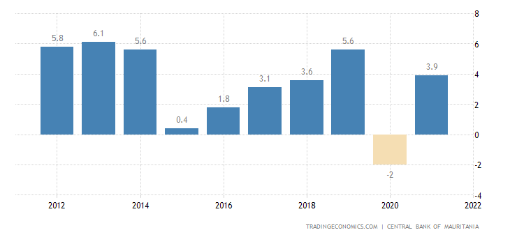 Mauritania GDP Annual Growth Rate