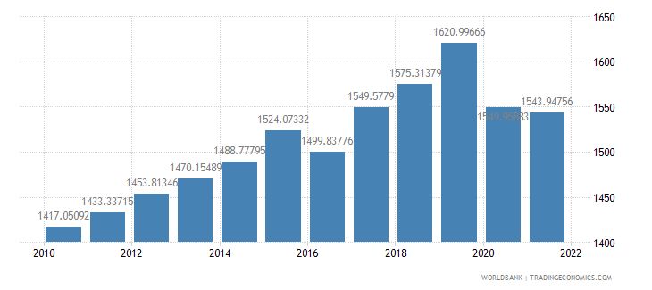 mauritania gdp per capita constant 2000 us dollar wb data