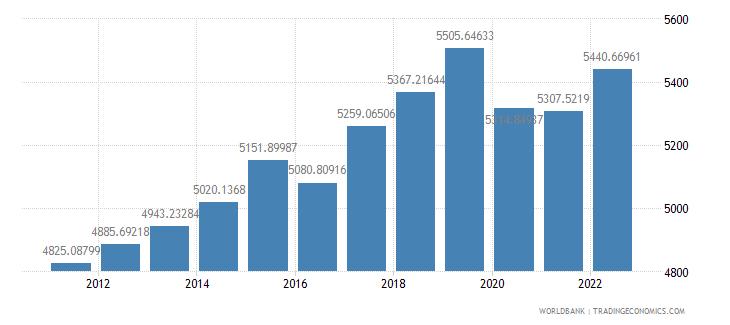 mauritania gdp per capita ppp constant 2005 international dollar wb data