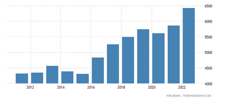 mauritania gdp per capita ppp us dollar wb data