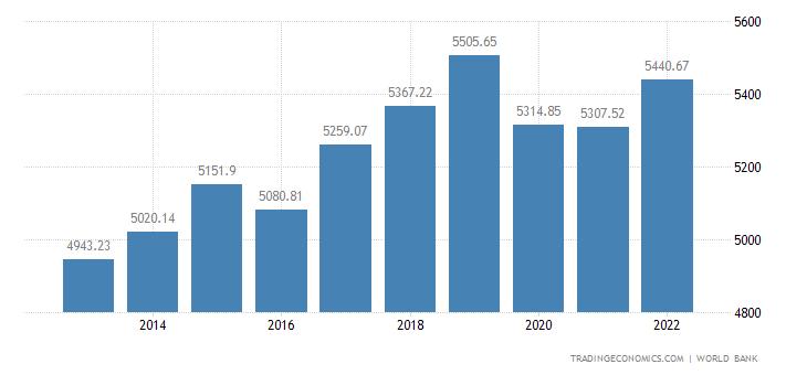 Mauritania GDP per capita PPP