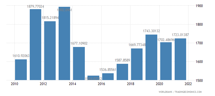 mauritania gdp per capita us dollar wb data
