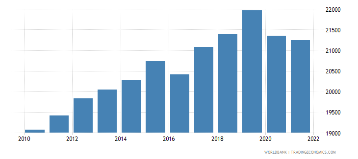 mauritania gdp per person employed constant 1990 ppp $ wb data
