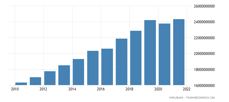 mauritania gdp ppp constant 2005 international dollar wb data