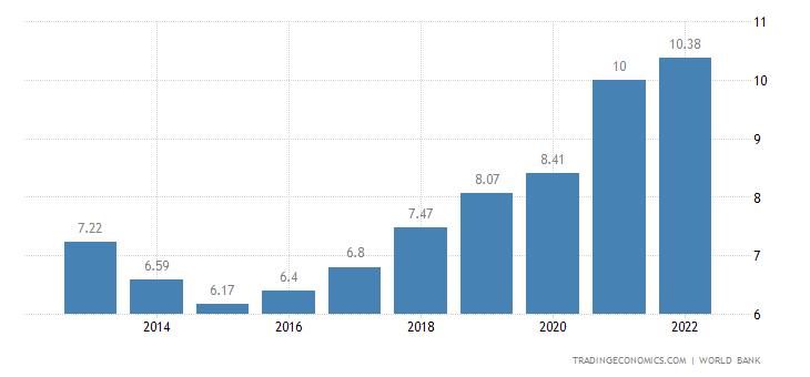Mauritania GDP