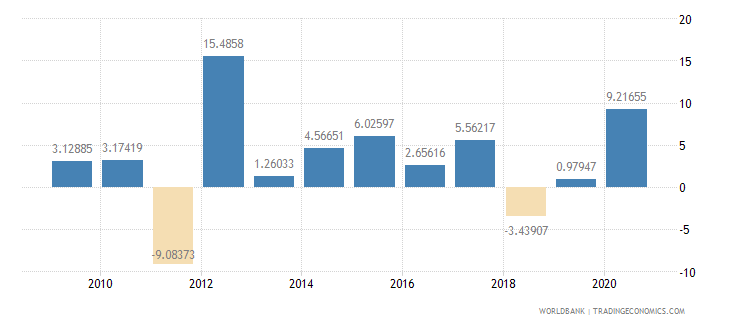 mauritania general government final consumption expenditure annual percent growth wb data