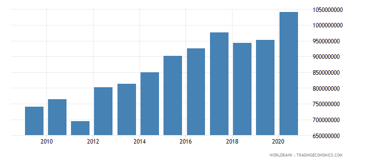 mauritania general government final consumption expenditure constant 2000 us dollar wb data