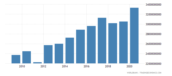 mauritania general government final consumption expenditure constant lcu wb data