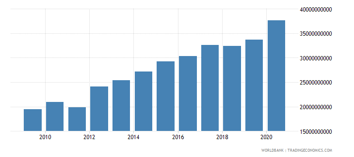 mauritania general government final consumption expenditure current lcu wb data