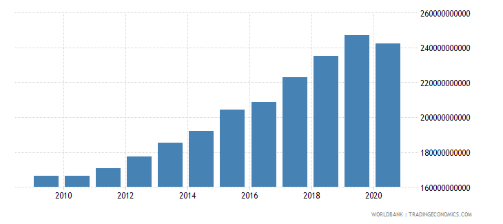 mauritania gni constant lcu wb data
