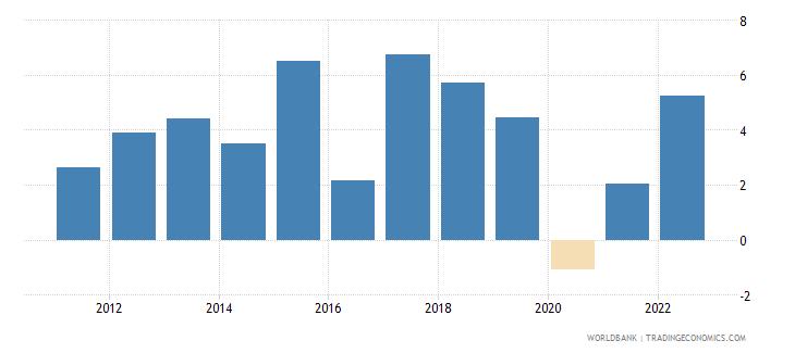 mauritania gni growth annual percent wb data