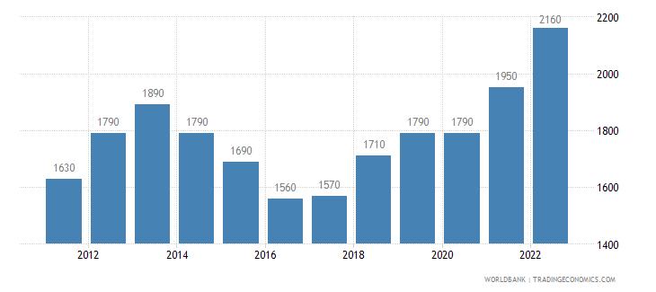 mauritania gni per capita atlas method us dollar wb data