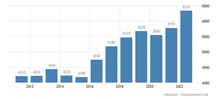 mauritania gni per capita ppp us dollar wb data