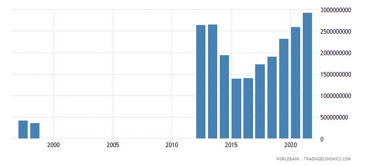 mauritania goods exports bop us dollar wb data