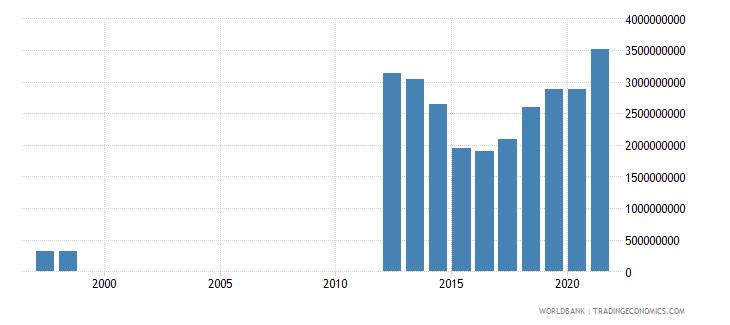 mauritania goods imports bop us dollar wb data