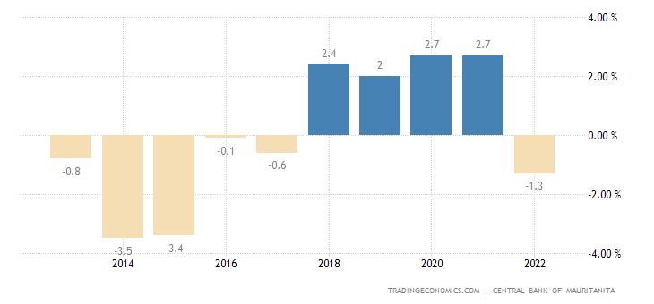Mauritania Government Budget