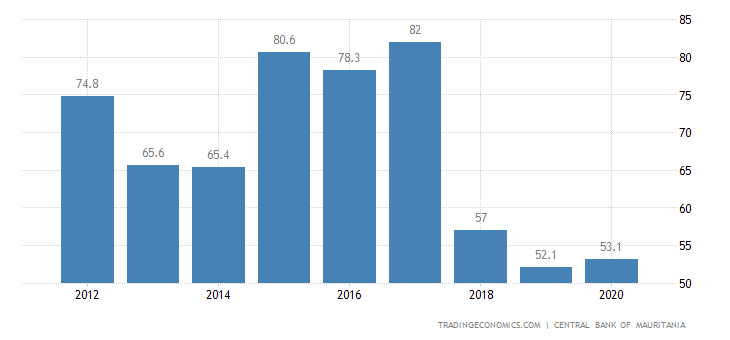 Mauritania Government Debt to GDP