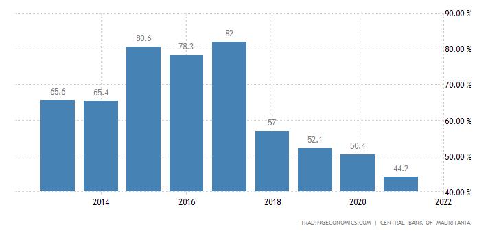 Mauritania Government Debt to GDP