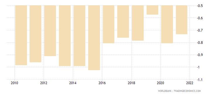 mauritania government effectiveness estimate wb data
