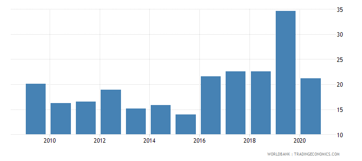 mauritania government effectiveness percentile rank wb data