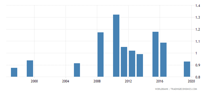 mauritania government expenditure on primary education as percent of gdp percent wb data