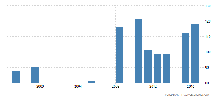 mauritania government expenditure per primary student constant us$ wb data