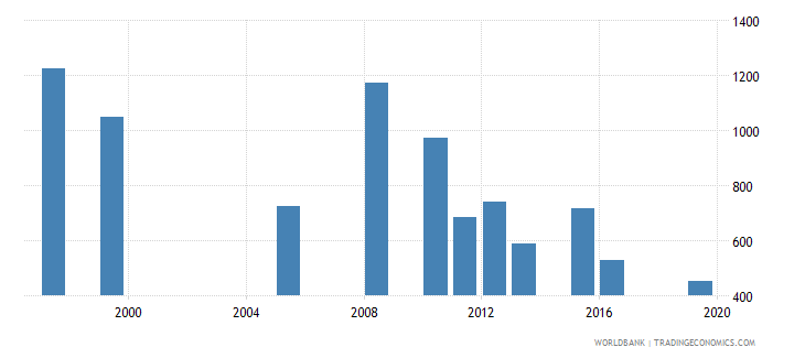 mauritania government expenditure per secondary student constant ppp$ wb data